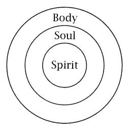 body-soul-spirt
